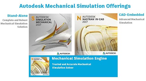 Mechanical and CAD software integration